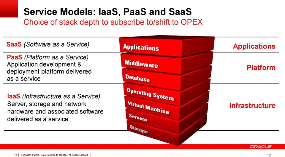 platform delivered as a service IaaS (Infrastructure as a Service) Server, storage and