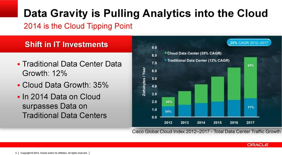 Data Growth: 35% In 2014 Data on Cloud surpasses Data on Traditional Data