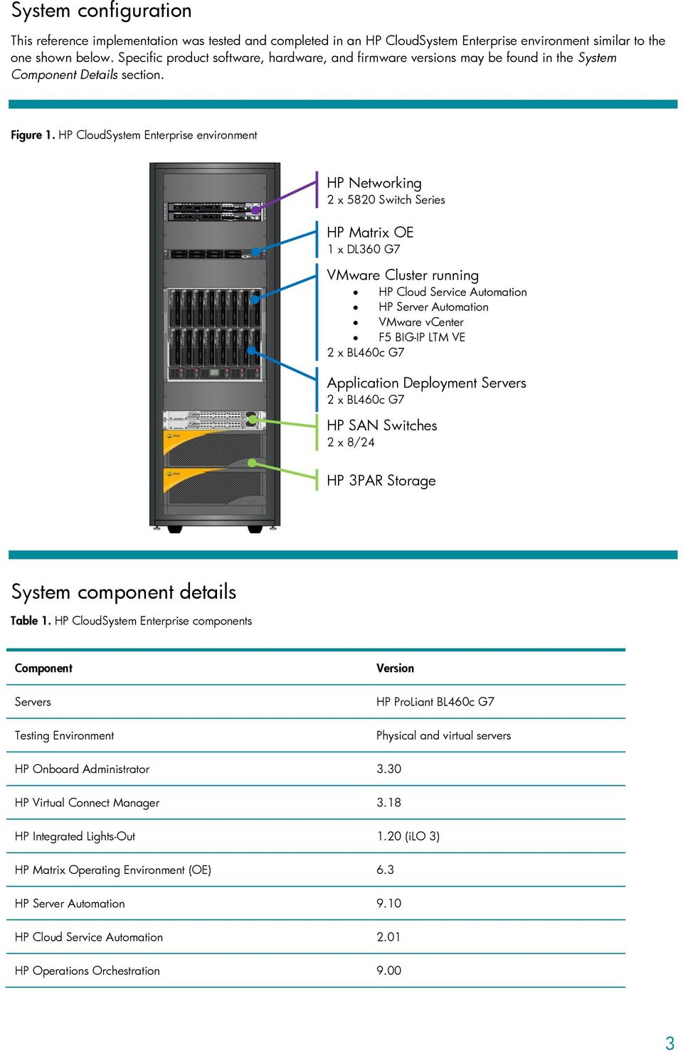 HP CloudSystem Enterprise environment HP Networking 2 x 5820 Switch Series HP Matrix OE 1 x DL360 G7 VMware Cluster running HP Cloud Service Automation HP Server Automation VMware vcenter F5 BIG-IP