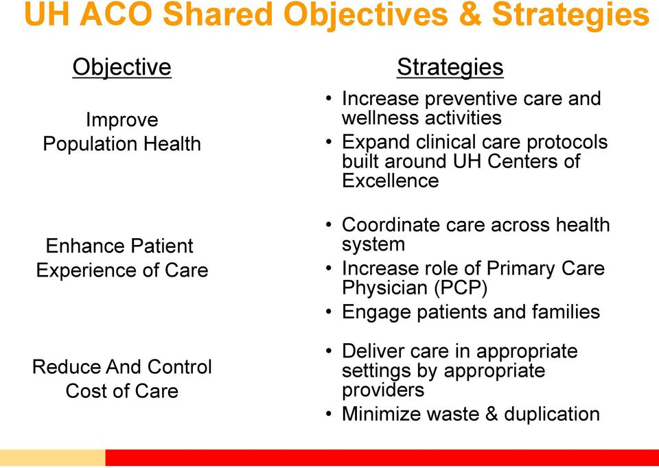 built around UH Centers of Excellence Coordinate care across health system Increase role of Primary Care Physician