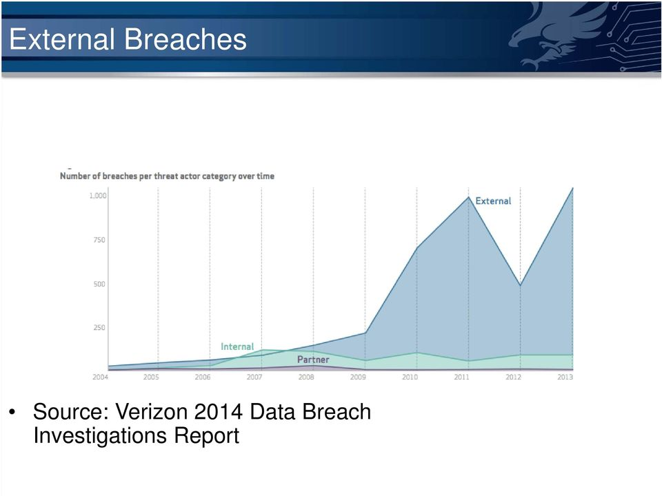 2014 Data Breach