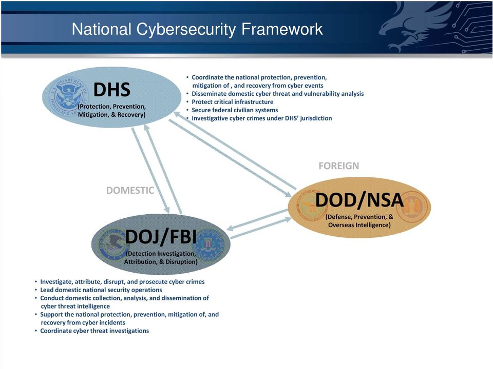 Investigation, Attribution, & Disruption) DOD/NSA (Defense, Prevention, & Overseas Intelligence) Investigate, attribute, disrupt, and prosecute cyber crimes Lead domestic national security operations