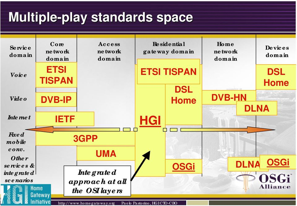 Access network domain UMA Integrated approach at all the OSI layers Residential gateway
