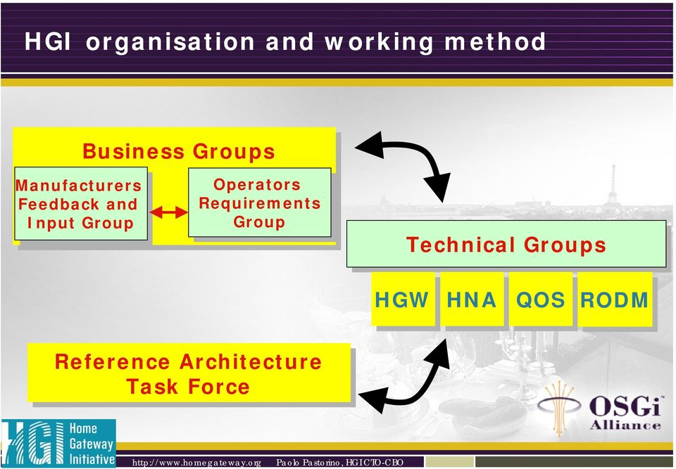 Group Operators Requirements Group Technical