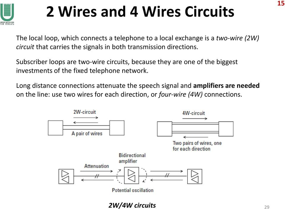 Subscriber loops are two-wire circuits, because they are one of the biggest investments of the fixed telephone network.