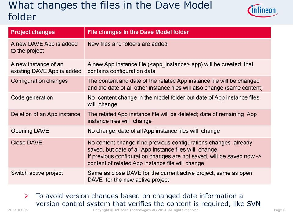 app) will be created that contains configuration data The content and date of the related App instance file will be changed and the date of all other instance files will also change (same content) No
