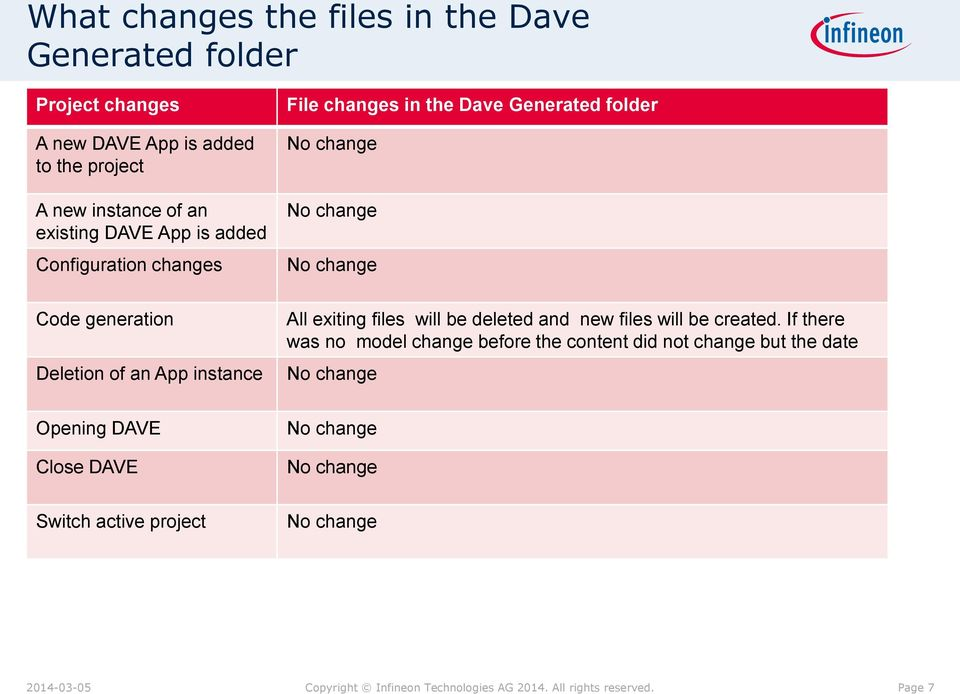generation Deletion of an App instance All exiting files will be deleted and new files will be created.