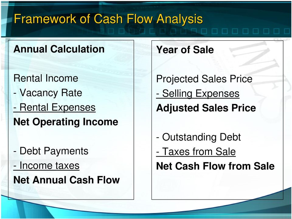 - Income taxes Net Annual Cash Flow Projected Sales Price - Selling Expenses