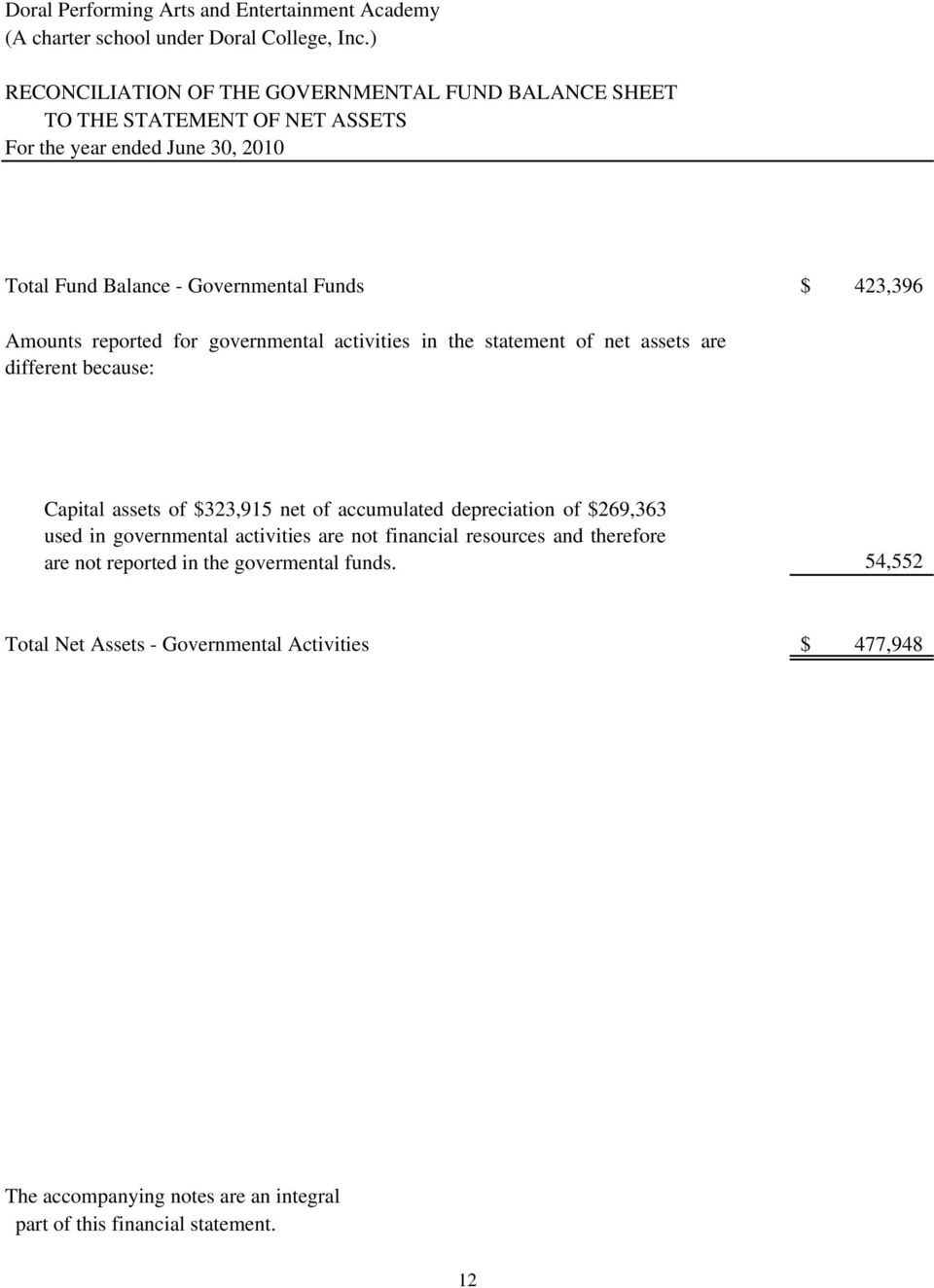 Funds $ 423,396 Amounts reported for governmental activities in the statement of net assets are different because: Capital assets of $323,915 net of