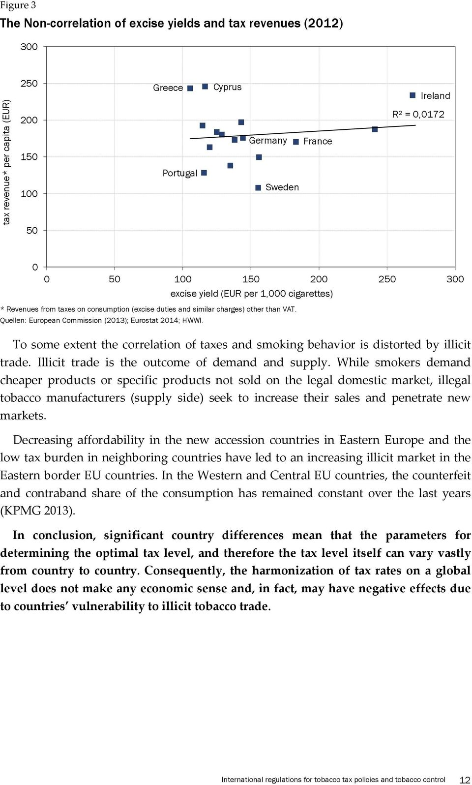Quellen: European Commission (2013); Eurostat 2014; HWWI. To some extent the correlation of taxes and smoking behavior is distorted by illicit trade. Illicit trade is the outcome of demand and supply.