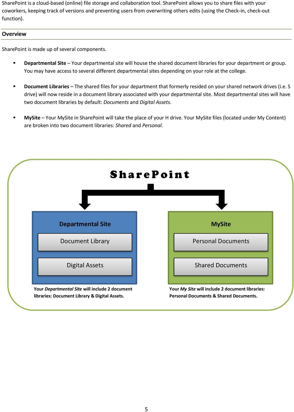 Overview SharePoint is made up of several components. Departmental Site Your departmental site will house the shared document libraries for your department or group.