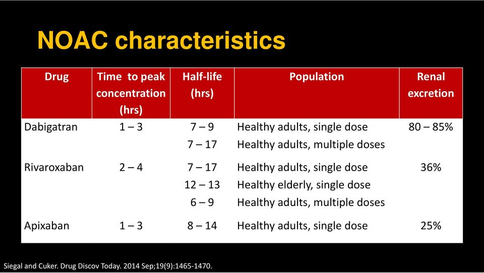 Healthy adults, single dose Healthy elderly, single dose Healthy adults, multiple doses Renal excretion 80
