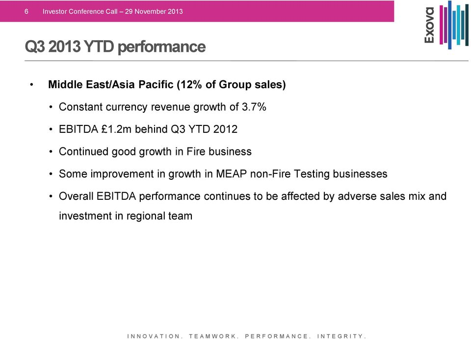 2m behind Q3 YTD 2012 Continued good growth in Fire business Some improvement in growth