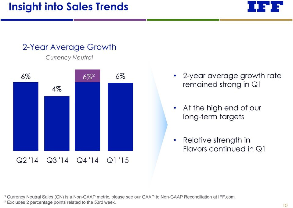 Relative strength in Flavors continued in Q1 ¹ Currency Neutral Sales (CN) is a Non-GAAP metric,