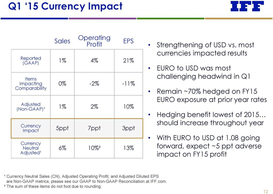 most currencies impacted results EURO to USD was most challenging headwind in Q1 Remain ~70% hedged on FY15 EURO exposure at prior year rates Hedging benefit lowest of 2015 should
