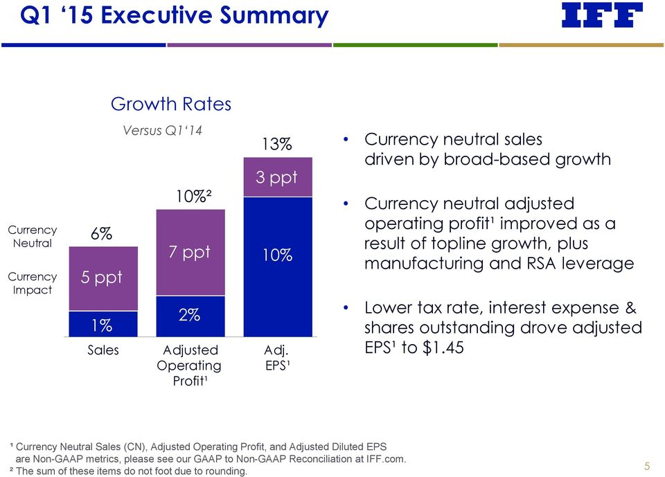 manufacturing and RSA leverage Lower tax rate, interest expense & shares outstanding drove adjusted EPS¹ to $1.