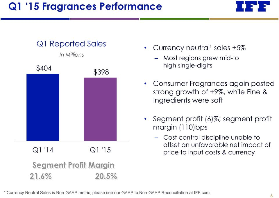 profit margin (110)bps Q1 '14 Q1 '15 Cost control discipline unable to offset an unfavorable net impact of price to input costs &