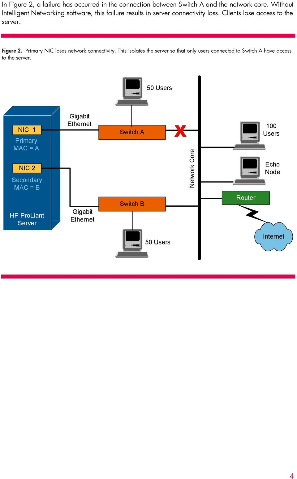 Figure 2. Primary NIC loses network connectivity.