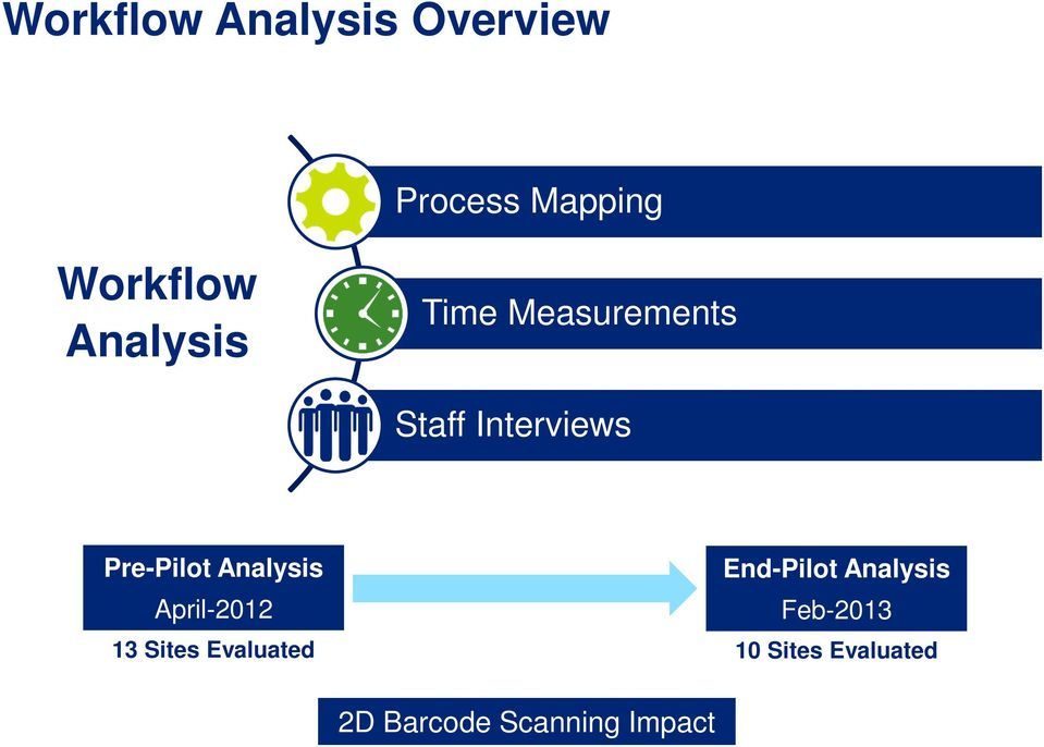 Analysis End-Pilot Analysis April-2012 Feb-2013 13