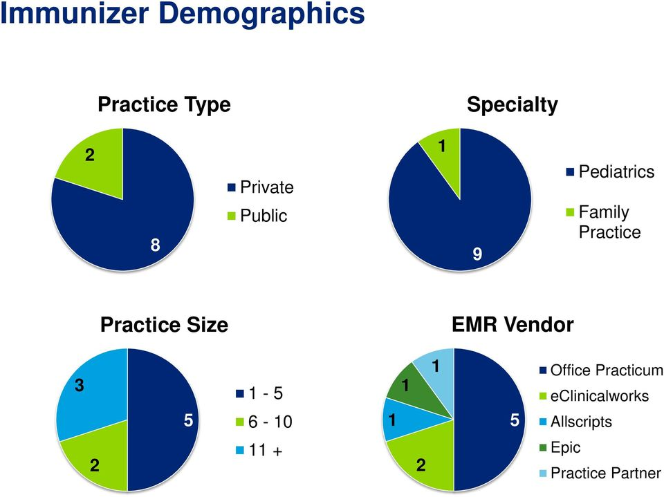 Practice Size EMR Vendor 3 5 1-5 6-10 1 1 1 Office