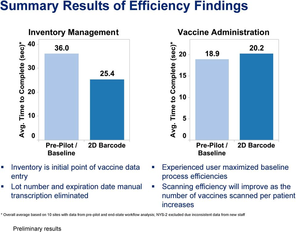 efficiency will improve as the number of vaccines scanned per patient increases * Overall average based on 10 sites