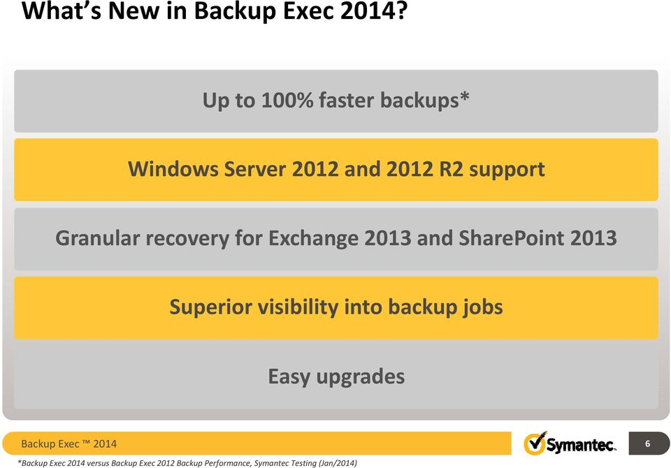 solution Windows Server 2012 and 2012 R2 support Granular recovery for Exchange 2013 and