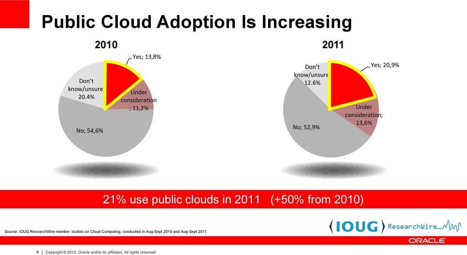 6% No; 52,9% 2011 Under consideration; 13,6% Yes; 20,9% 21% use public clouds in 2011 (+50% from 2010)