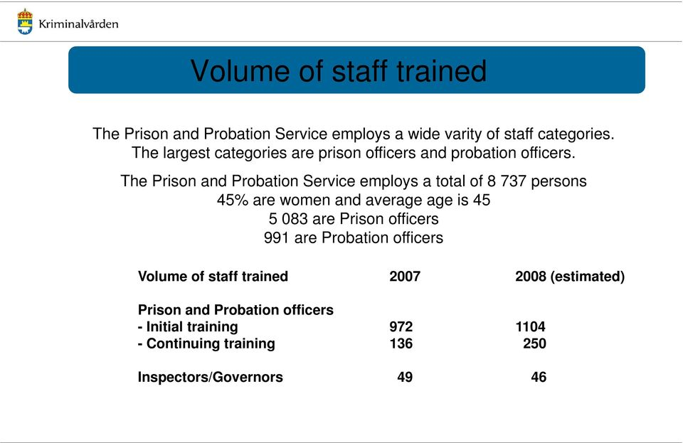 The Prison and Probation Service employs a total of 8 737 persons 45% are women and average age is 45 5 083 are Prison