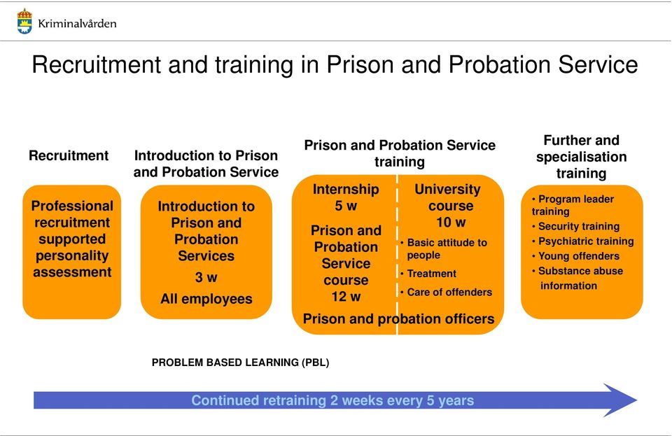 course 12 w University course 10 w Basic attitude to people Treatment Care of offenders Prison and probation officers Further and specialisation training Program