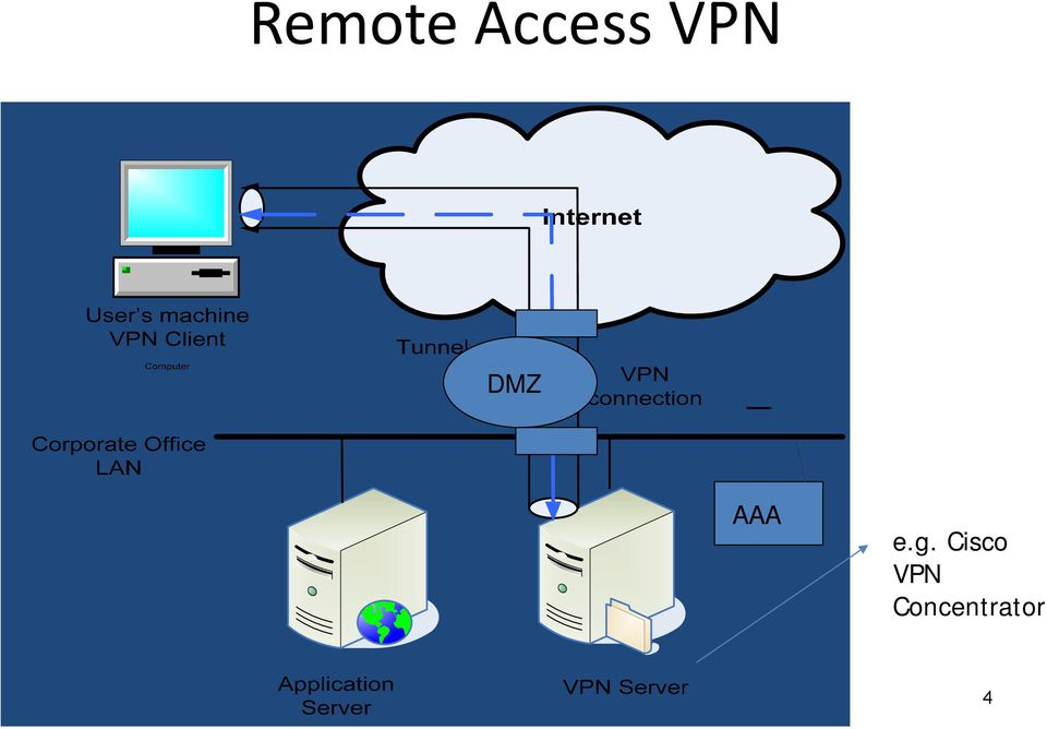 g. Cisco VPN