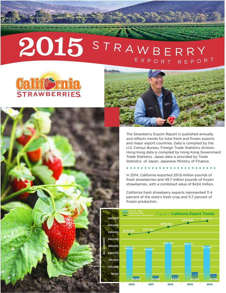 8 million pounds of fresh strawberries and 49.7 million pounds of frozen strawberries, with a combined value of $424 million. California fresh strawberry exports represented 11.