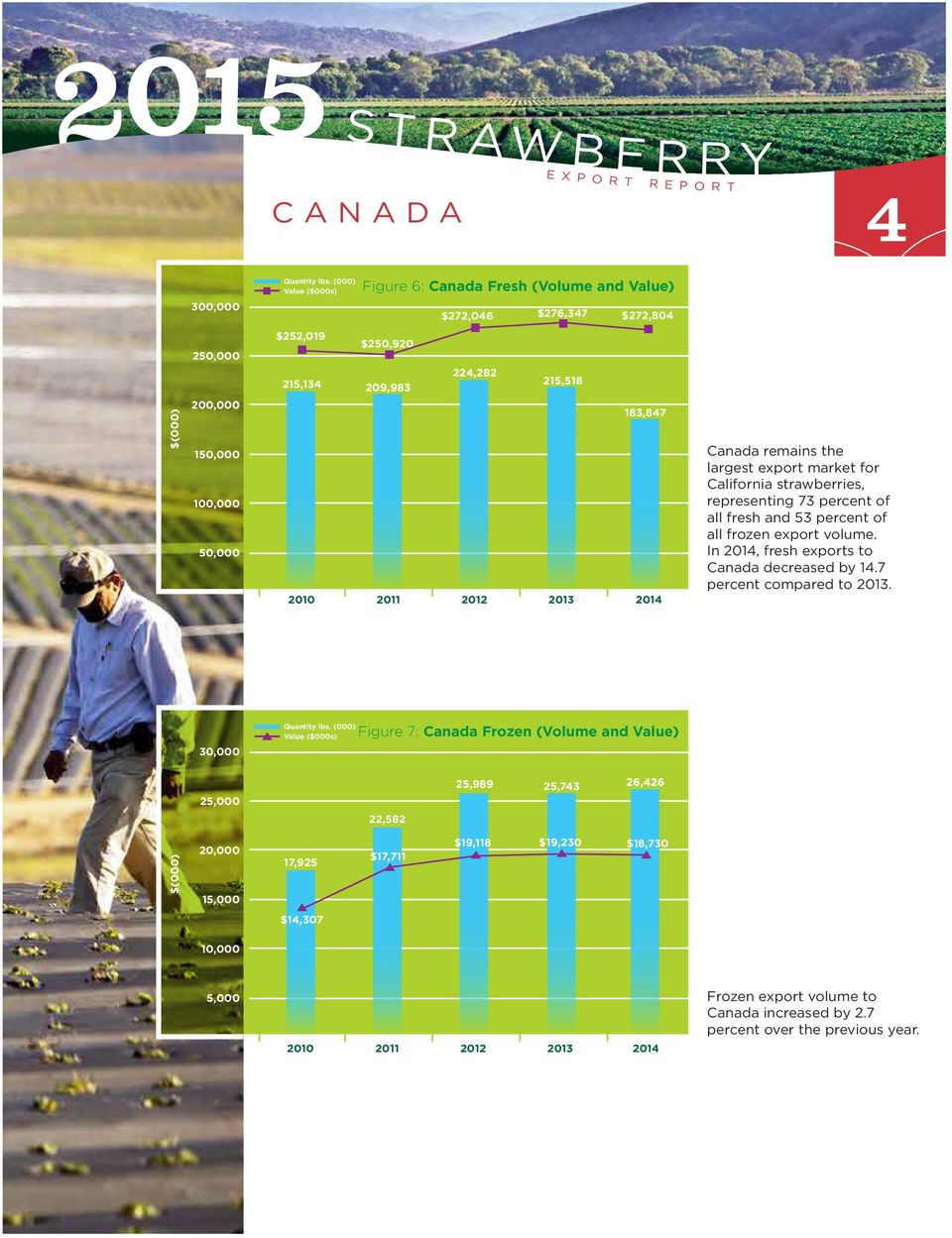 export volume. In 2014, fresh exports to Canada decreased by 14.7 percent compared to 2013.