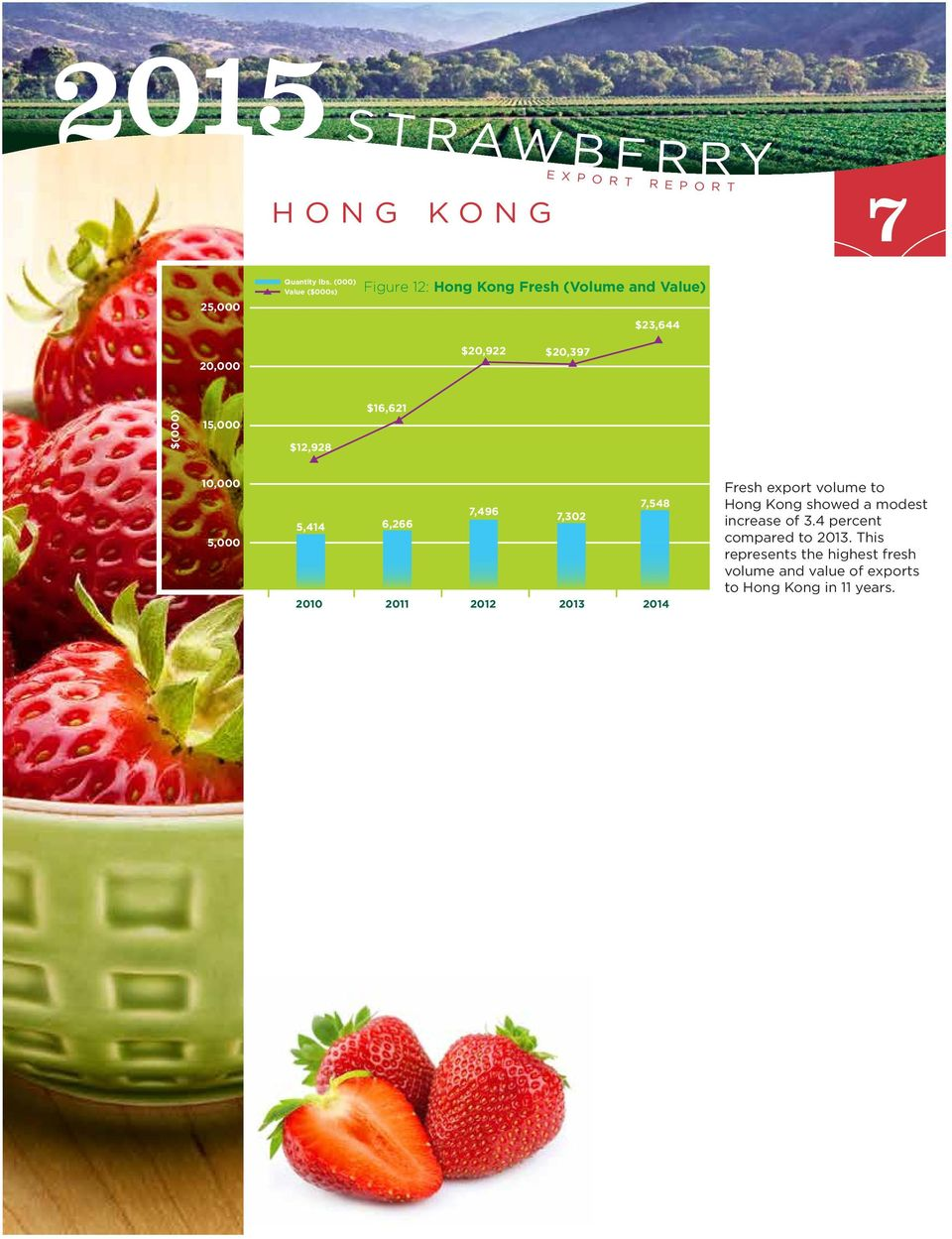 export volume to Hong Kong showed a modest increase of 3.