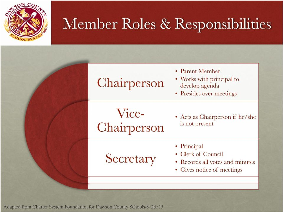 ViceChairperson Acts as Chairperson if he/she is not present