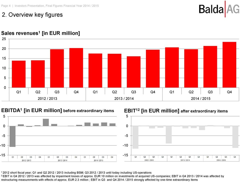 items 5 0-5 -10-15 EBIT 12 [in EUR million] after extraordinary items 5 0-5 -10-15 1 2012 short fiscal year; Q1 and Q2 2012 / 2013 including BSM; Q3 2012 / 2013 until today including