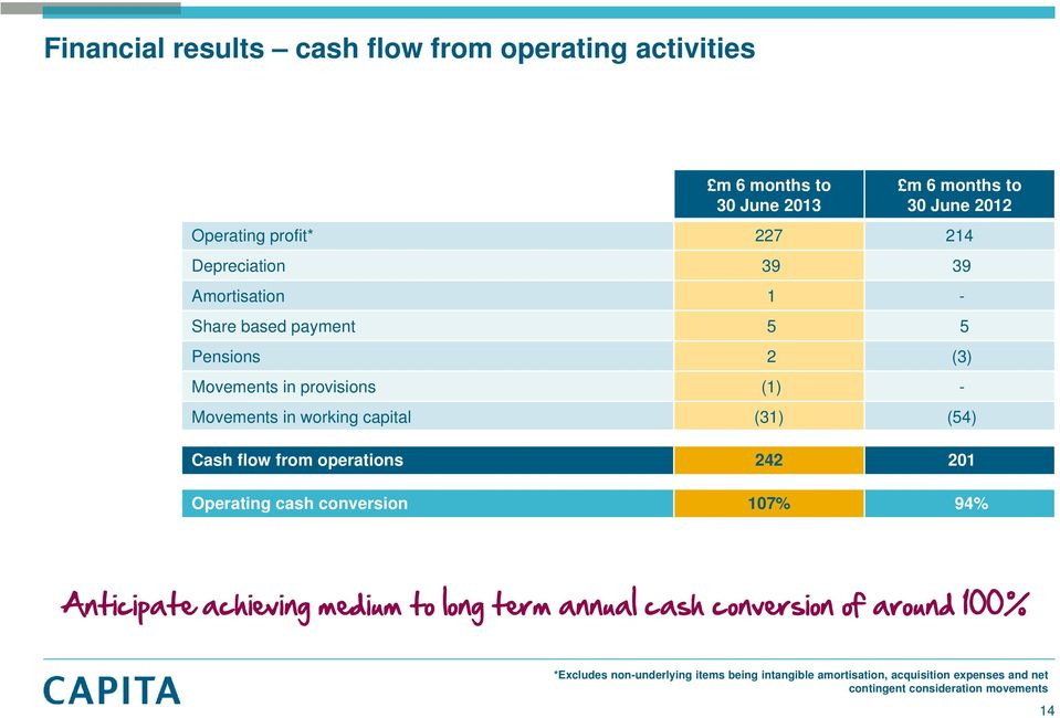 (54) Cash flow from operations 242 201 Operating cash conversion 107% 94% Anticipate achieving medium to long term annual cash conversion