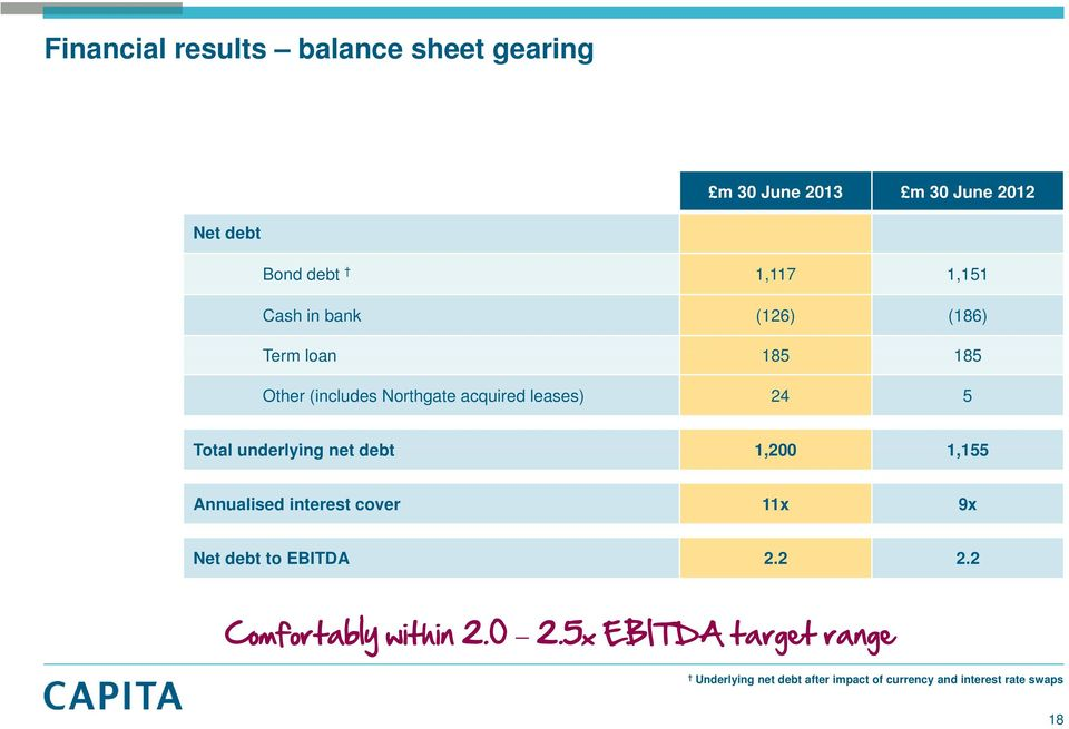 underlying net debt 1,200 1155 1,155 Annualised interest cover 11x 9x Net debt to EBITDA 2.2 2.