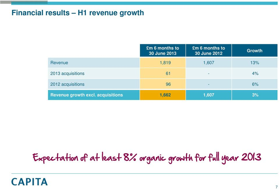 acquisitions 61-4% 2012 acquisitions 96-6% Revenue growth excl.