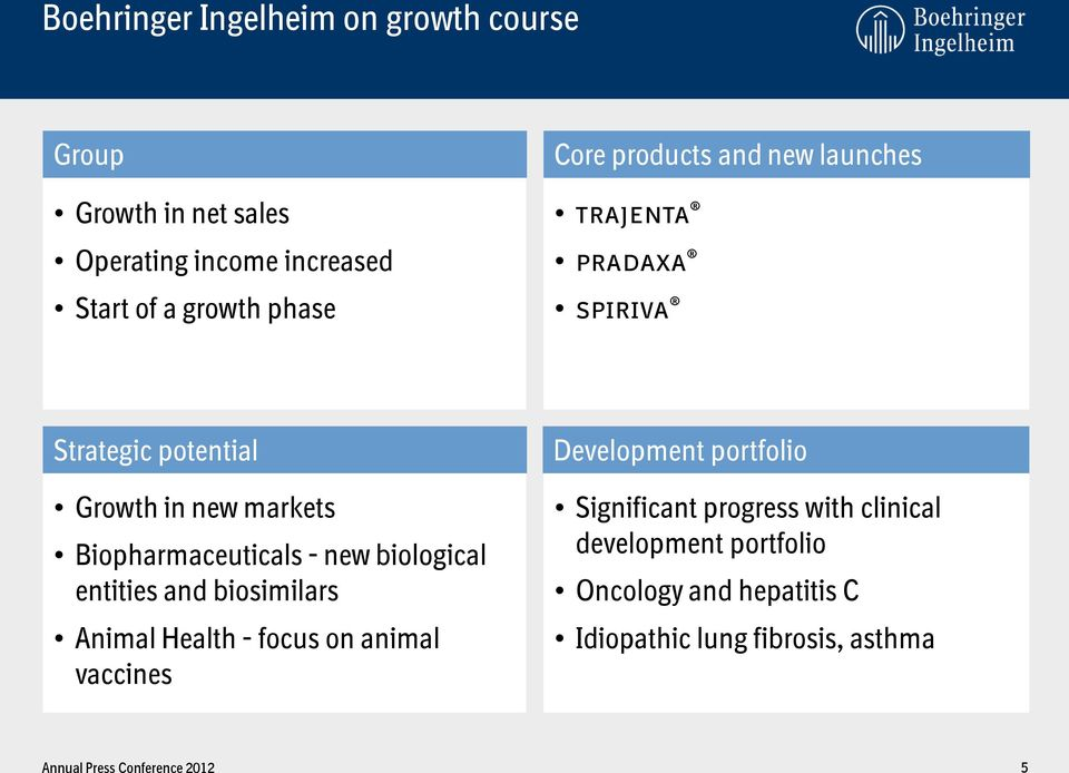 Biopharmaceuticals - new biological entities and biosimilars Animal Health - focus on animal vaccines Development