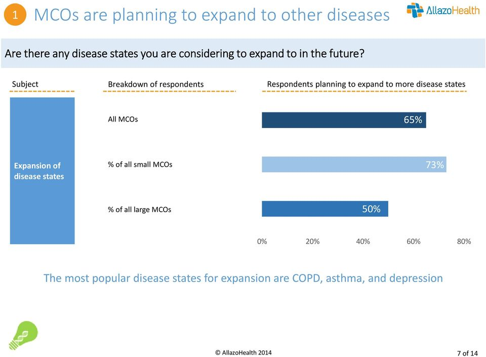 Subject Breakdown of respondents Respondents planning to expand to more disease states All MCOs 65%