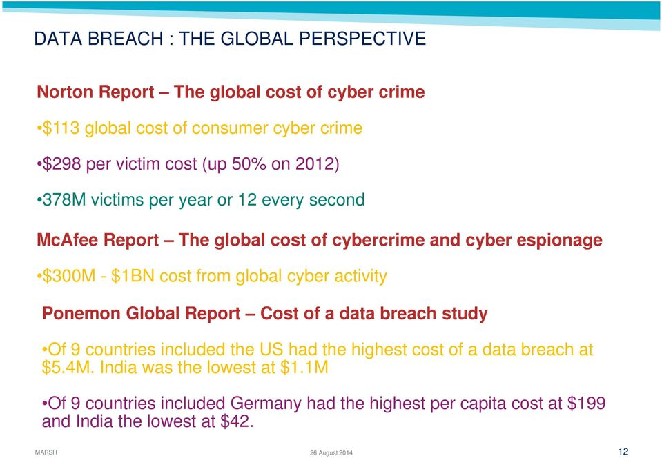 cyber activity Ponemon Global Report Cost of a data breach study Of 9 countries included the US had the highest cost of a data breach at $5.4M.