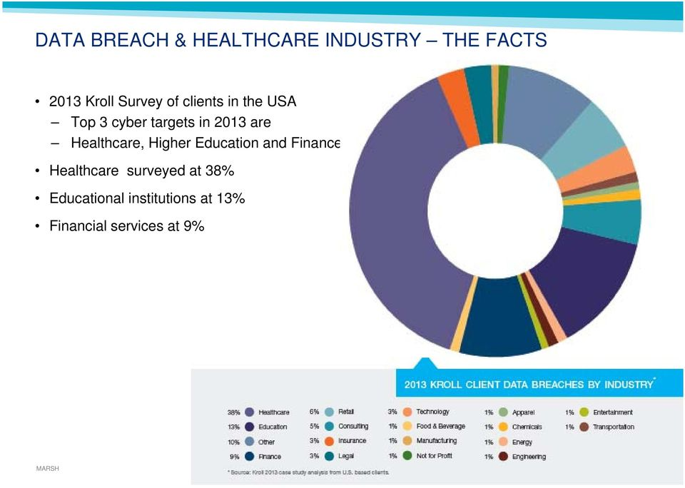Higher Education and Finance industries Healthcare surveyed at 38%