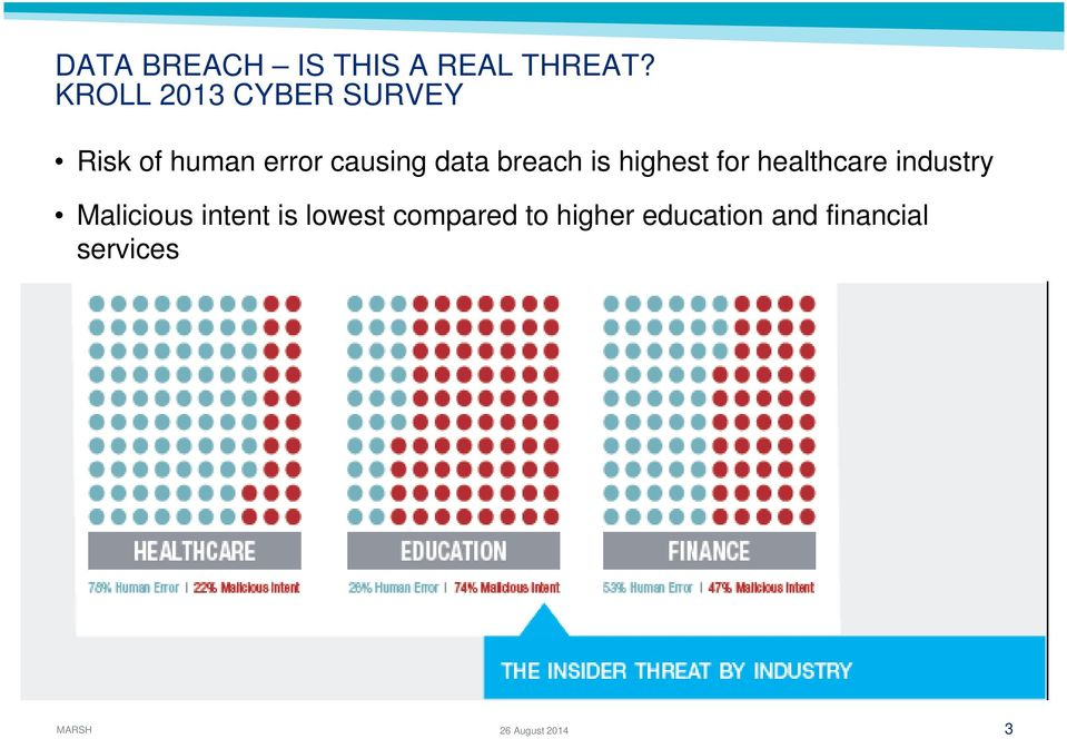 breach is highest for healthcare industry Malicious intent