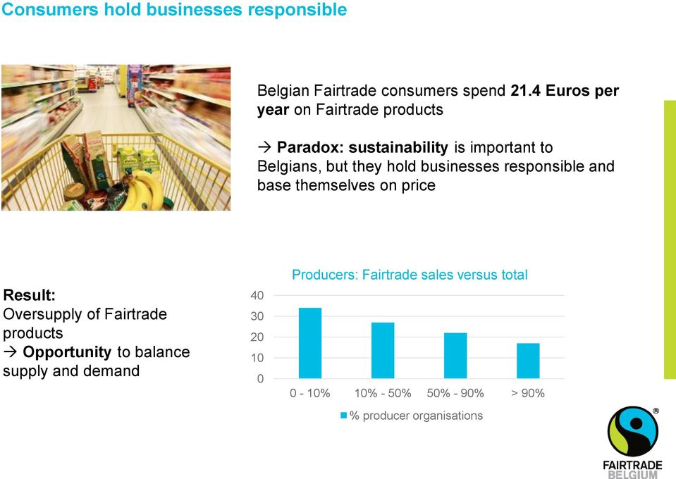 businesses responsible and base themselves on price Result: Oversupply of Fairtrade products Opportunity