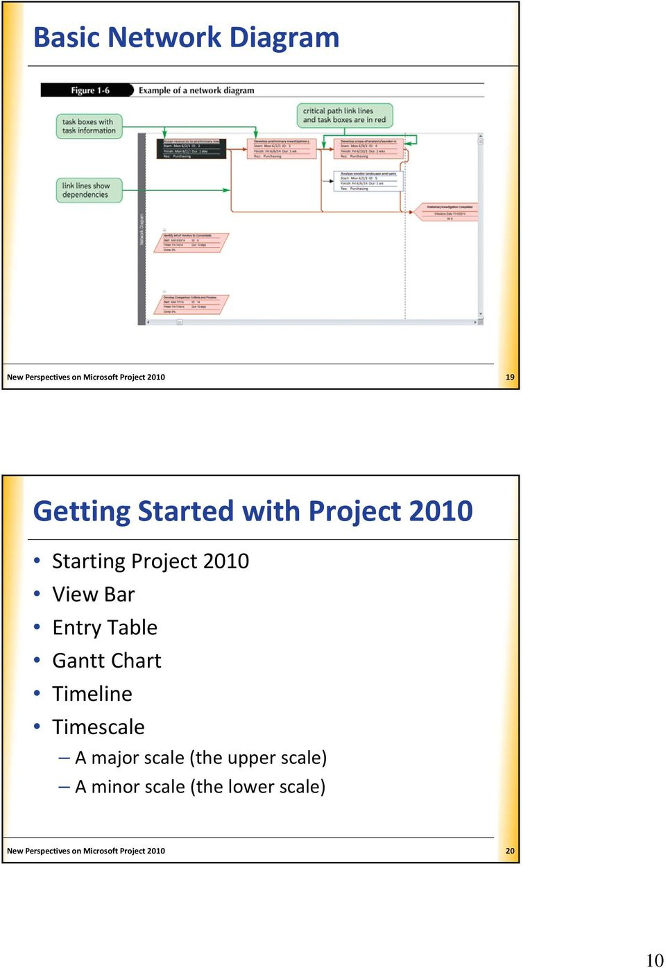 Table Gantt Chart Timeline Timescale A major scale (the upper scale) A