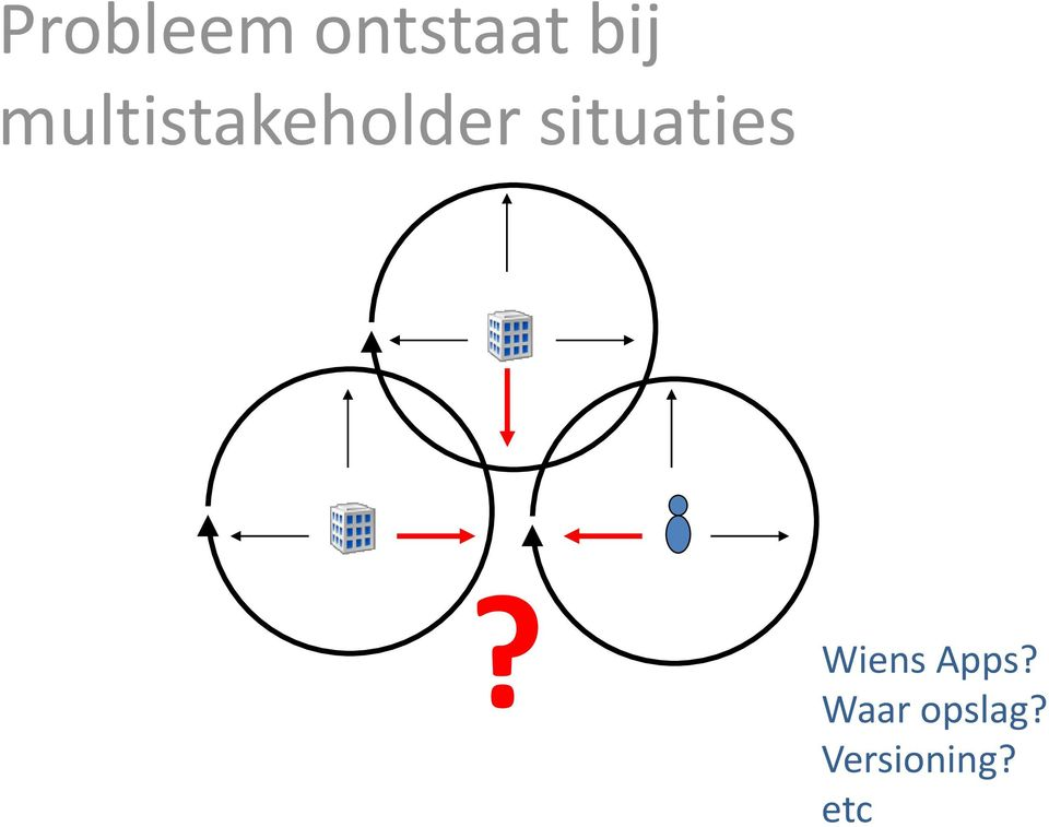 situaties? Wiens Apps?