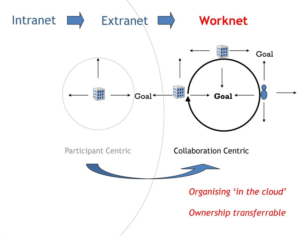 Collaboration Centric Organising