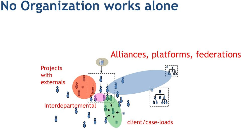 Alliances, platforms,