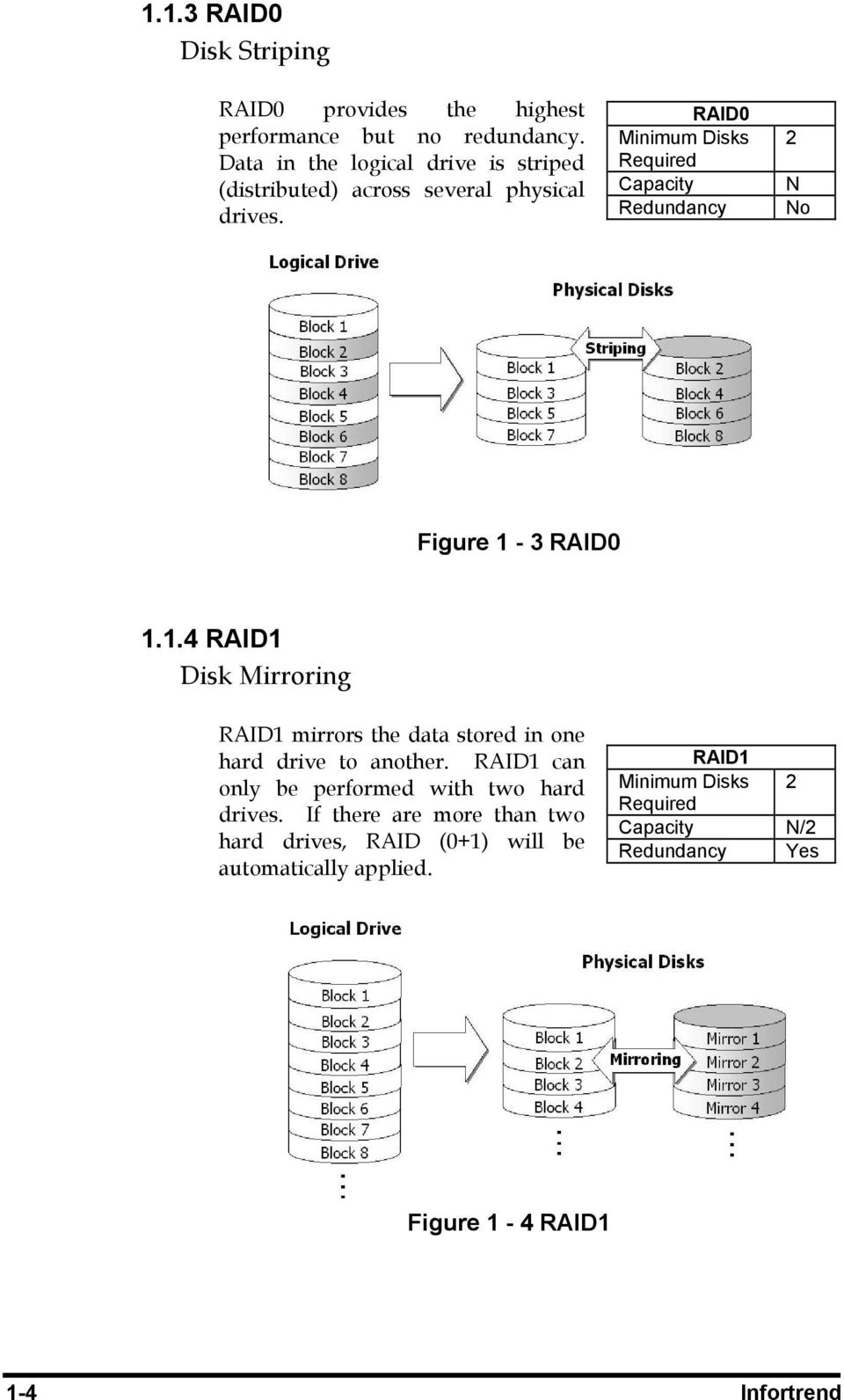 RAID0 Minimum Disks Required Capacity Redundancy 2 N No Figure 1-