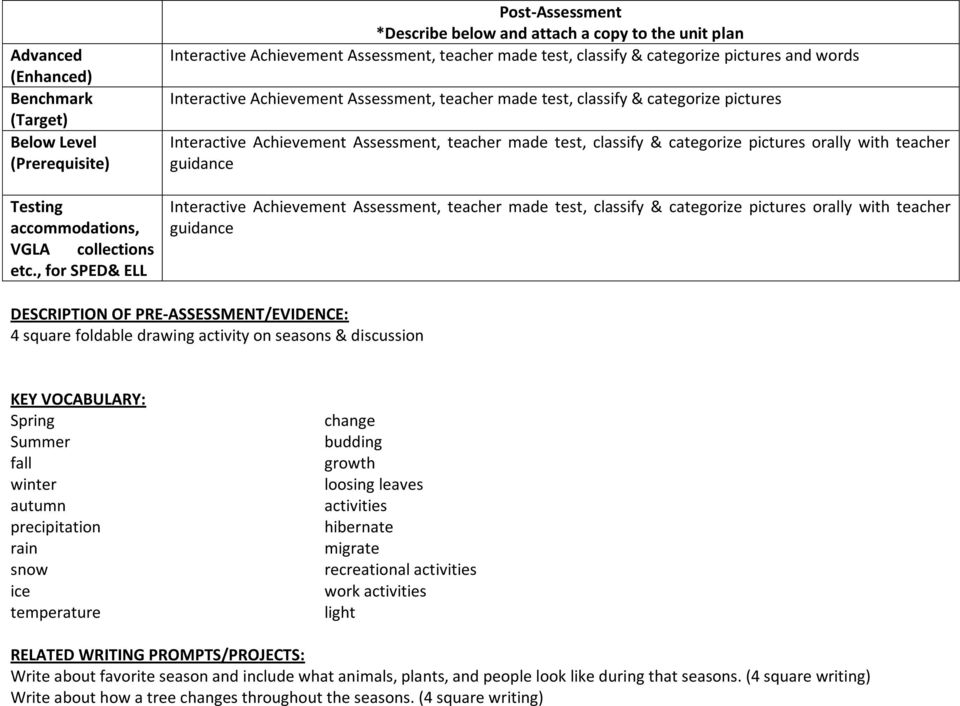 Achievement Assessment, teacher made test, classify & categorize pictures Interactive Achievement Assessment, teacher made test, classify & categorize pictures orally with teacher guidance